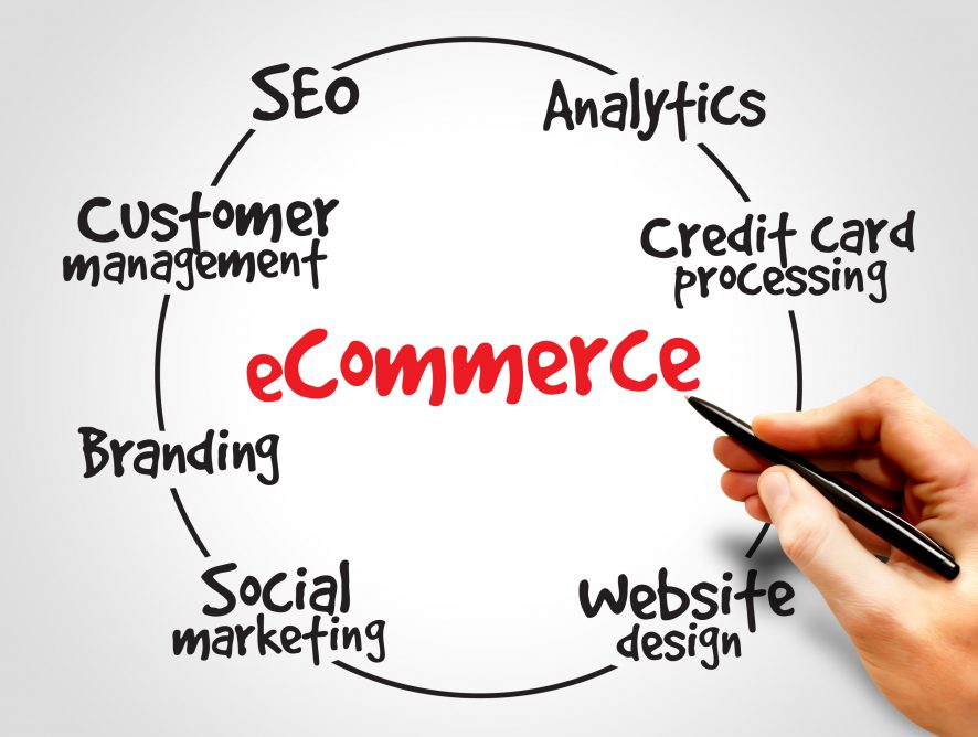 The New Digital-Marketing-Commerce Strategies – where e-Commerce meets e-Business