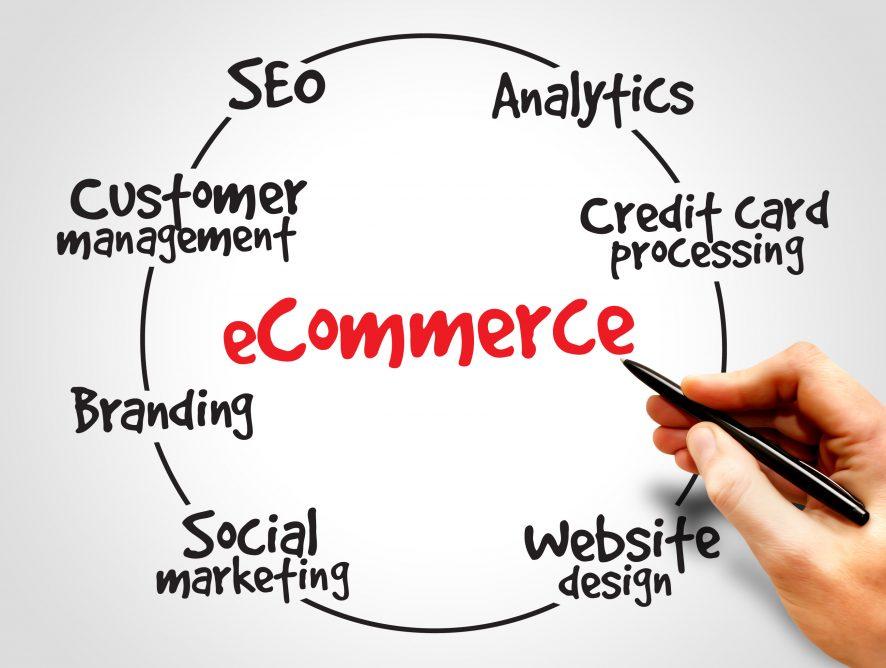 The New Digital-Marketing-Commerce Strategies – where e-Commerce meets e-Business